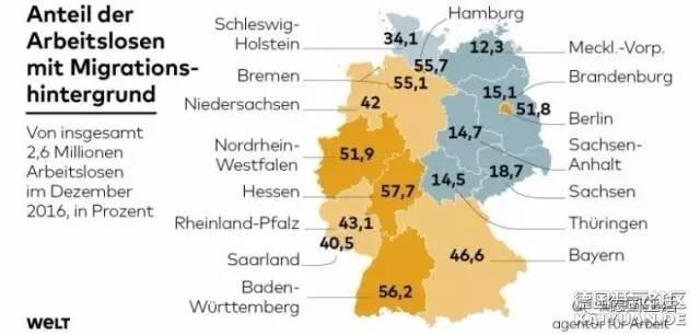 统计数据:德国西部50的失业人士有移民背景! - baigu0 - 诗画雨山